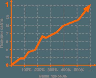 Ремонт компьютеров - Рост трафика вашего сайта